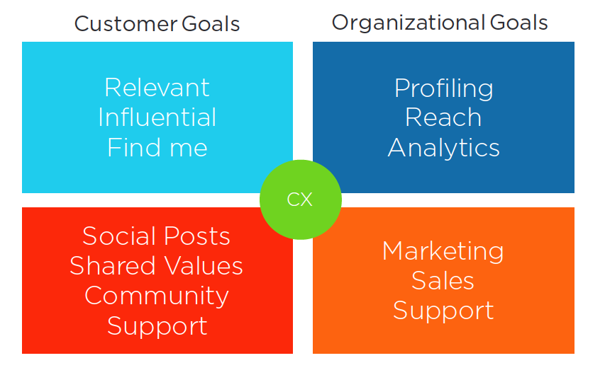 Unify Customer Goals & Organizational Goals Across the Enterprise