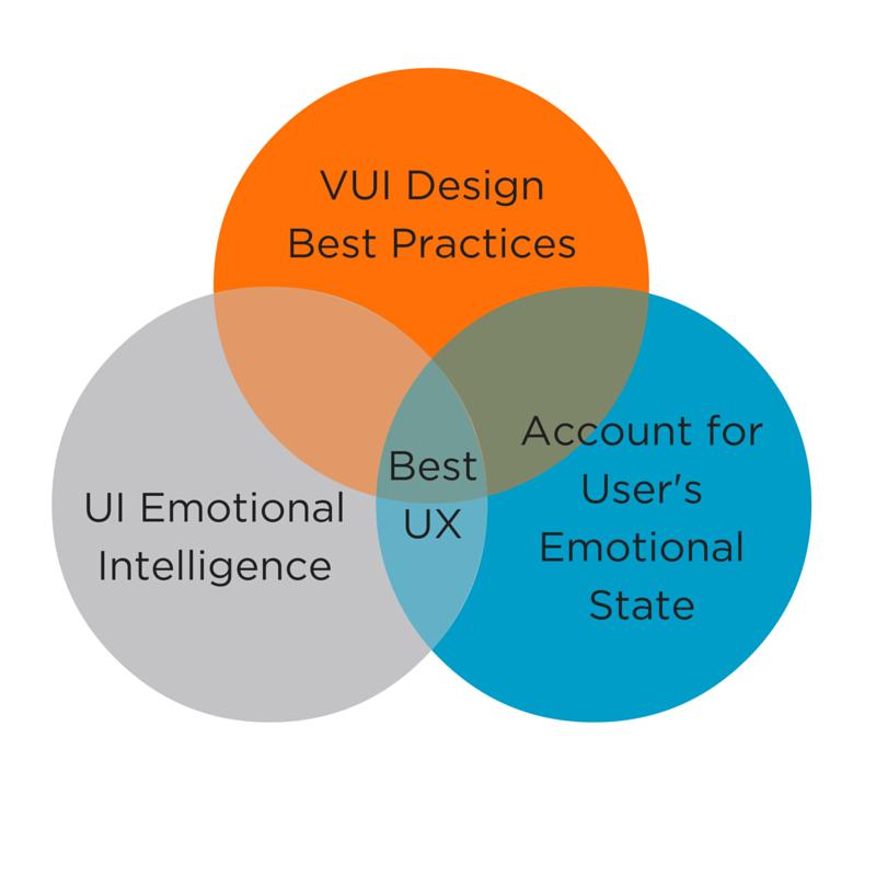 Emotional Intelligence Driven Voice User Interface Design Ptp